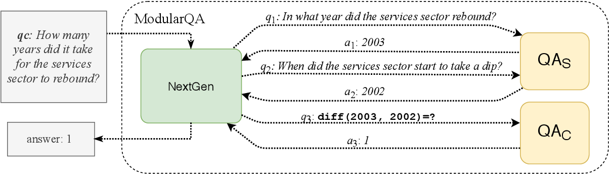 Figure 3 for Text Modular Networks: Learning to Decompose Tasks in the Language of Existing Models