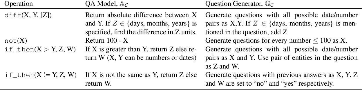 Figure 2 for Text Modular Networks: Learning to Decompose Tasks in the Language of Existing Models