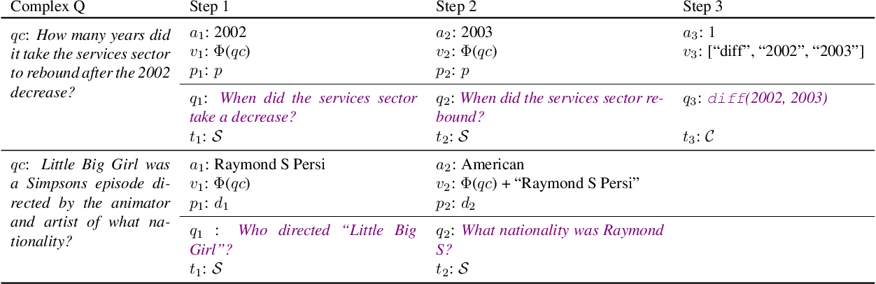 Figure 4 for Text Modular Networks: Learning to Decompose Tasks in the Language of Existing Models