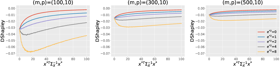 Figure 1 for Efficient computation and analysis of distributional Shapley values