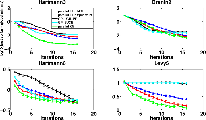 Figure 1 for The Parallel Knowledge Gradient Method for Batch Bayesian Optimization
