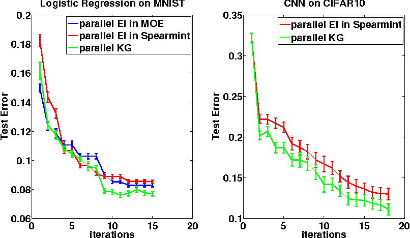 Figure 2 for The Parallel Knowledge Gradient Method for Batch Bayesian Optimization