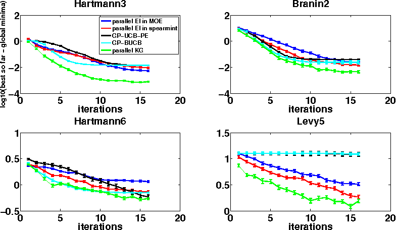 Figure 3 for The Parallel Knowledge Gradient Method for Batch Bayesian Optimization