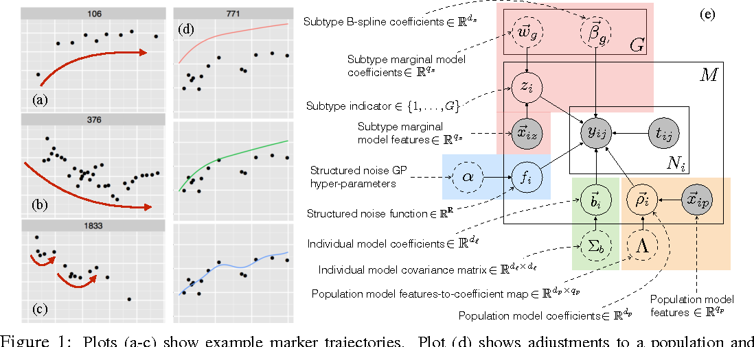 Figure 1 for A Framework for Individualizing Predictions of Disease Trajectories by Exploiting Multi-Resolution Structure