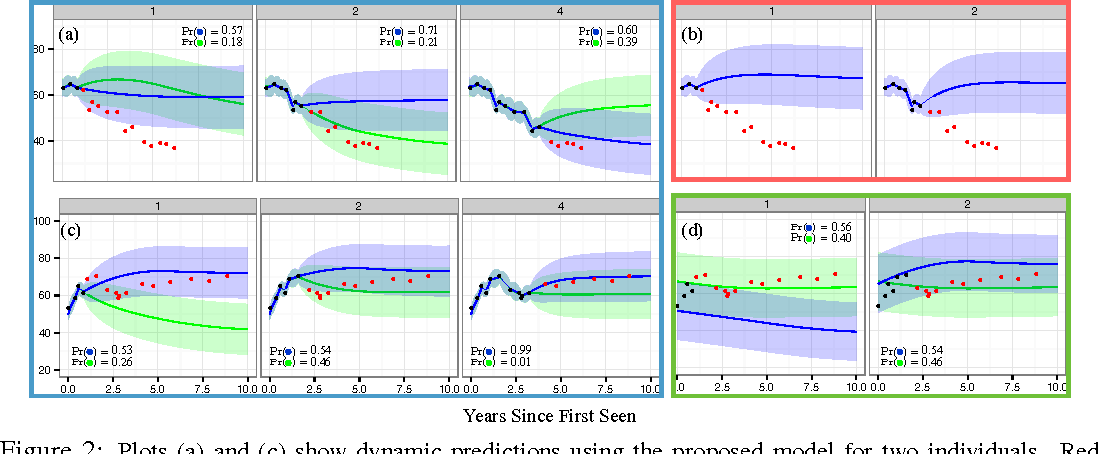 Figure 3 for A Framework for Individualizing Predictions of Disease Trajectories by Exploiting Multi-Resolution Structure