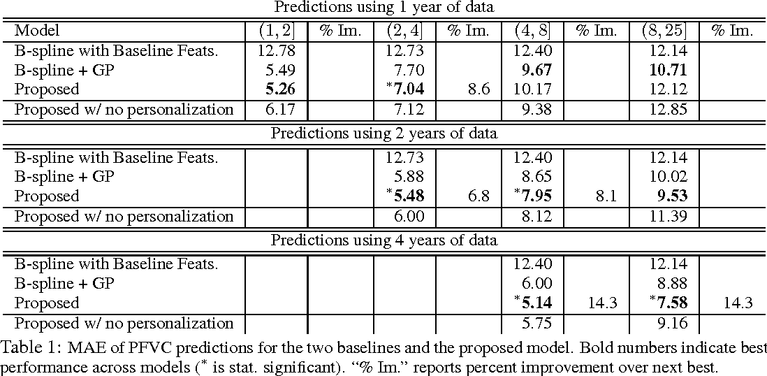 Figure 2 for A Framework for Individualizing Predictions of Disease Trajectories by Exploiting Multi-Resolution Structure