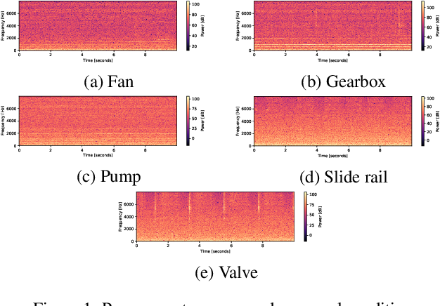 Figure 1 for MIMII DUE: Sound Dataset for Malfunctioning Industrial Machine Investigation and Inspection with Domain Shifts due to Changes in Operational and Environmental Conditions