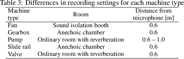 Figure 4 for MIMII DUE: Sound Dataset for Malfunctioning Industrial Machine Investigation and Inspection with Domain Shifts due to Changes in Operational and Environmental Conditions