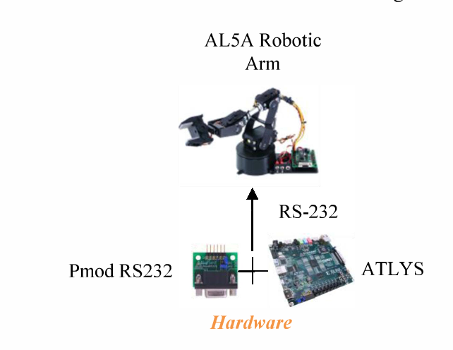Figure 6 from Creating an RS-232 microchip for controlling