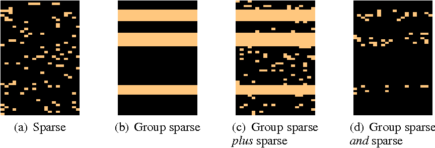 Figure 1 for Sparse Overlapping Sets Lasso for Multitask Learning and its Application to fMRI Analysis