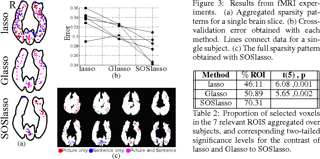 Figure 4 for Sparse Overlapping Sets Lasso for Multitask Learning and its Application to fMRI Analysis