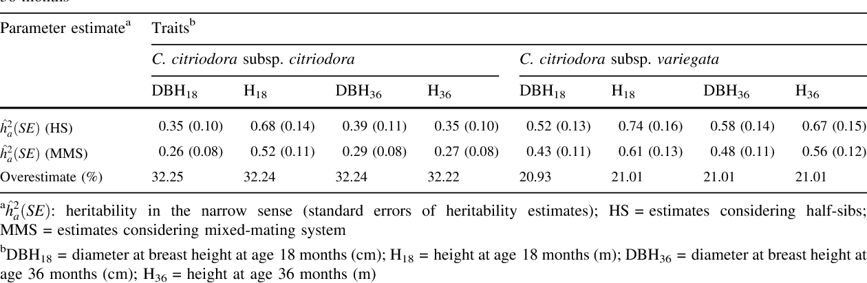 Table 4 Estimates of narrow-sense heritability (ĥ2a) considering different outcrossing rates (t) for Corymbia spp. traits at ages 18 and 36 months