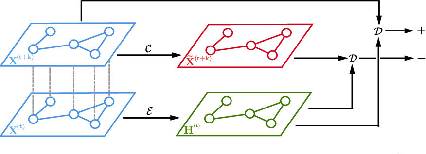 Figure 1 for Spatio-Temporal Deep Graph Infomax