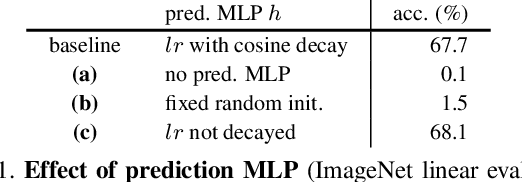 Figure 2 for Exploring Simple Siamese Representation Learning