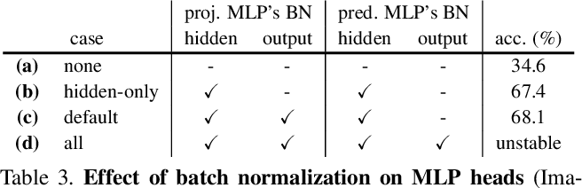 Figure 4 for Exploring Simple Siamese Representation Learning