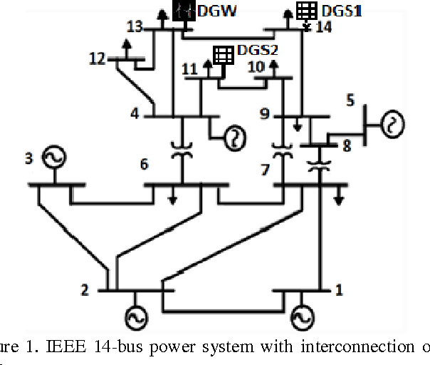 Fault Detection In Ieee 14 Bus Power System With Dg Using Wavelet Transform Semantic Scholar