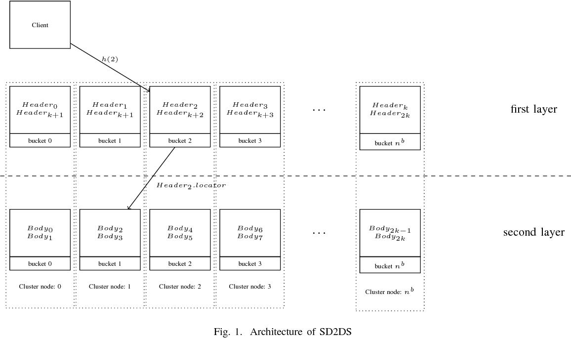 PDF] Business Intelligence Platform for Big Data based on