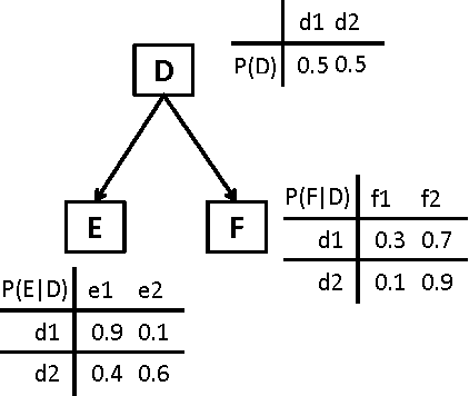 Figure 1 for Probability and Asset Updating using Bayesian Networks for Combinatorial Prediction Markets