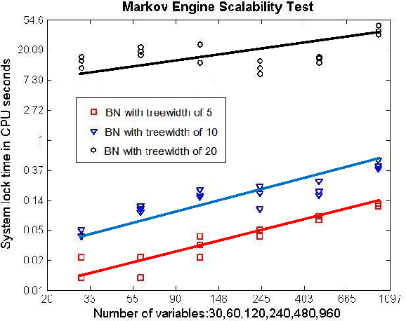 Figure 3 for Probability and Asset Updating using Bayesian Networks for Combinatorial Prediction Markets