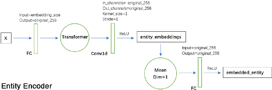 Figure 1 for An Introduction of mini-AlphaStar