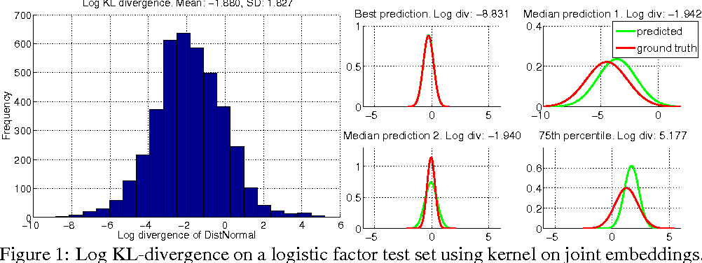 Figure 1 for Passing Expectation Propagation Messages with Kernel Methods