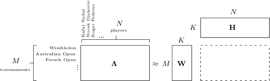 Figure 1 for A Ranking Model Motivated by Nonnegative Matrix Factorization with Applications to Tennis Tournaments