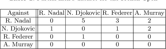 Figure 2 for A Ranking Model Motivated by Nonnegative Matrix Factorization with Applications to Tennis Tournaments