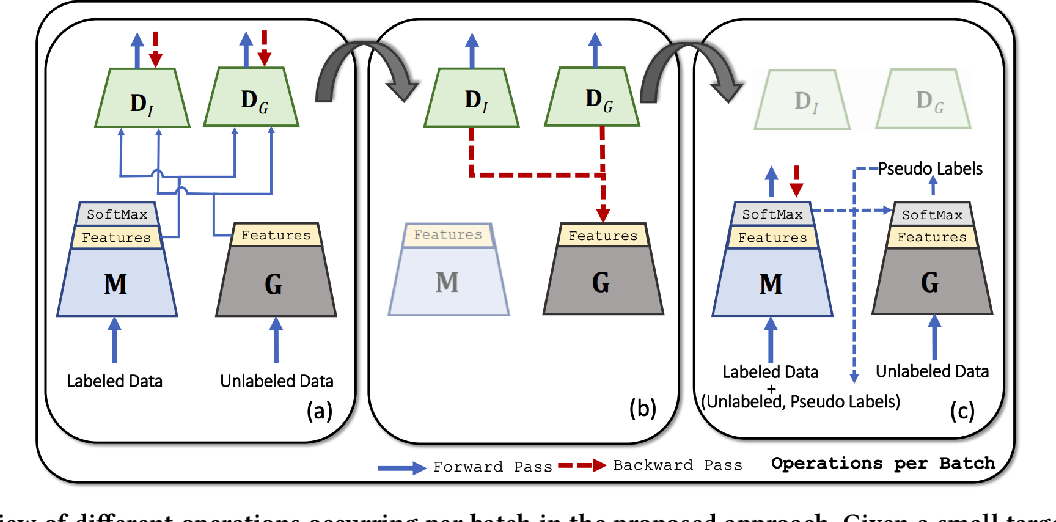 Figure 3 for Adversarial Knowledge Transfer from Unlabeled Data