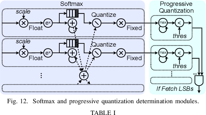 Figure 4 for SpAtten: Efficient Sparse Attention Architecture with Cascade Token and Head Pruning