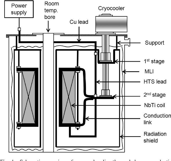 Fabrication and Test of a Cryocooler Directly Cooled NbTi
