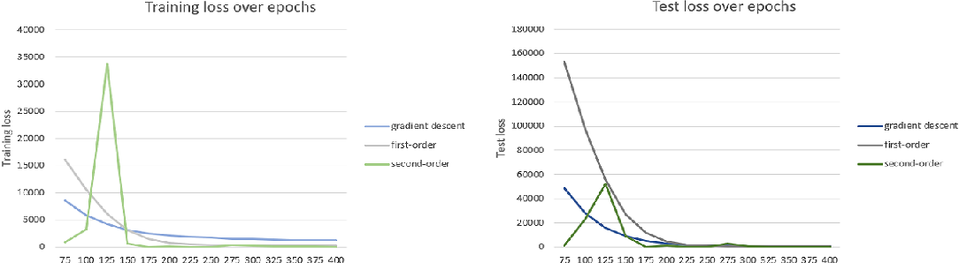 Figure 1 for Gradient descent revisited via an adaptive online learning rate
