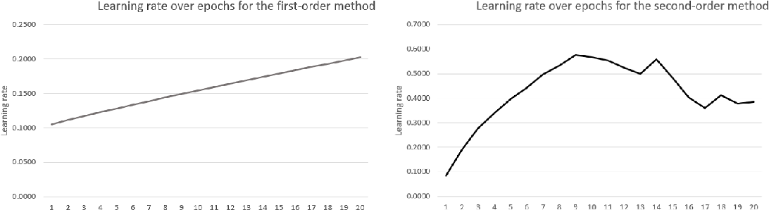 Figure 4 for Gradient descent revisited via an adaptive online learning rate