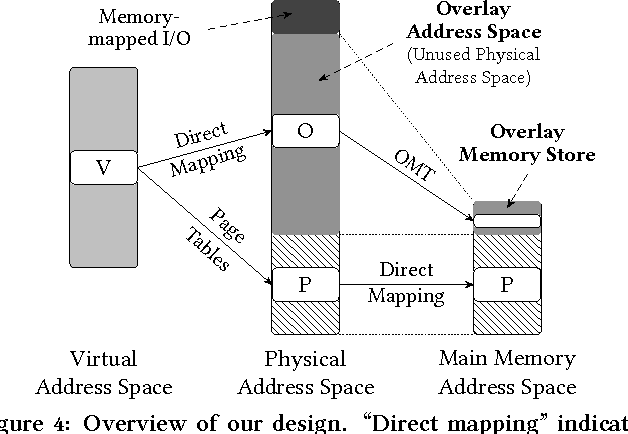 Figure 4 from Page overlays: An enhanced virtual memory framework to on