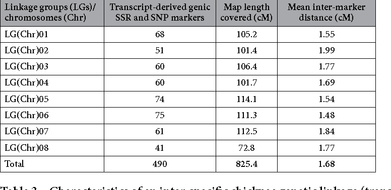 Table 3. Characteristics of an inter-specific chickpea genetic linkage (transcript) map comprising eight chromosomes constructed using a RIL mapping population (ICC 4958 × ICC 17163).