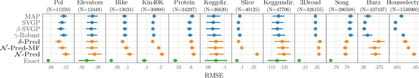 Figure 4 for Sparse Gaussian Process Regression Beyond Variational Inference