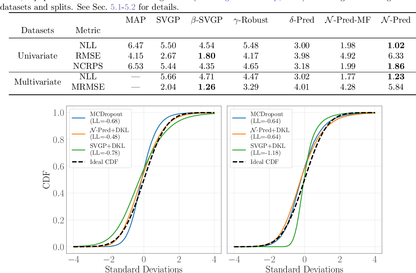 Figure 2 for Sparse Gaussian Process Regression Beyond Variational Inference