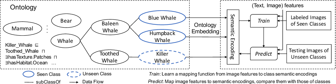 Figure 1 for Ontology-guided Semantic Composition for Zero-Shot Learning