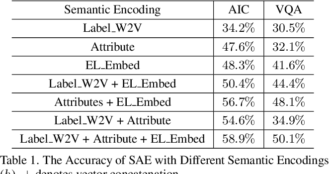 Figure 2 for Ontology-guided Semantic Composition for Zero-Shot Learning