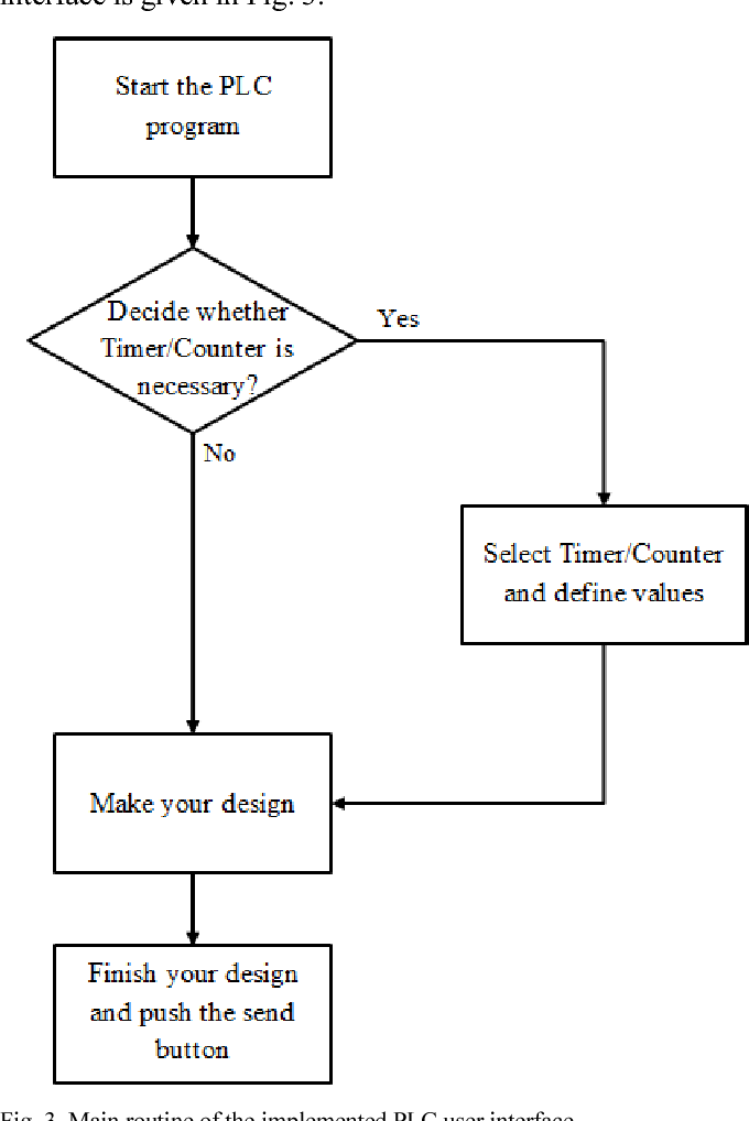 Figure 3 from Design and implementation of a programmable