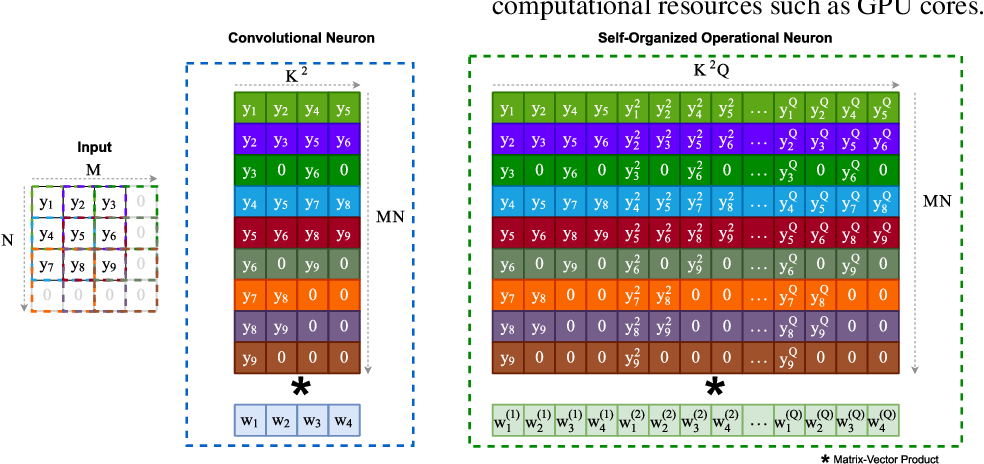 Figure 1 for Convolutional versus Self-Organized Operational Neural Networks for Real-World Blind Image Denoising
