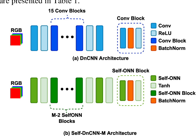 Figure 3 for Convolutional versus Self-Organized Operational Neural Networks for Real-World Blind Image Denoising