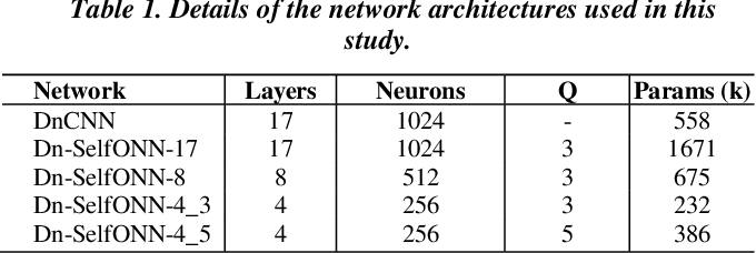 Figure 2 for Convolutional versus Self-Organized Operational Neural Networks for Real-World Blind Image Denoising