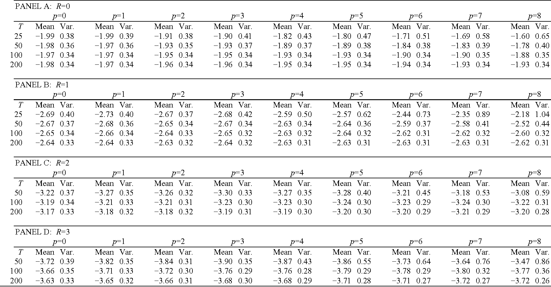 Table 2 from Stationarity of Inflation: Evidence from Panel Unit