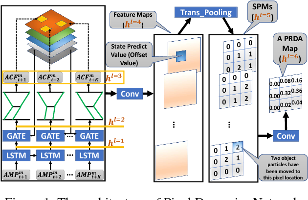 Figure 1 for Plan-Recognition-Driven Attention Modeling for Visual Recognition