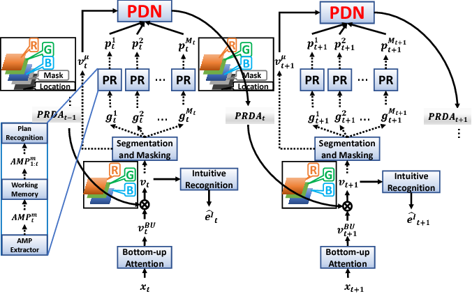 Figure 3 for Plan-Recognition-Driven Attention Modeling for Visual Recognition