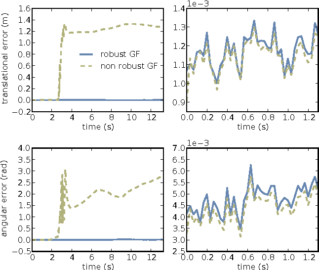 Figure 3 for Depth-Based Object Tracking Using a Robust Gaussian Filter