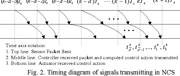 Signals and Linear Systems free download