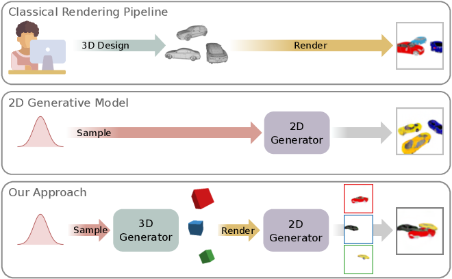 Figure 1 for Towards Unsupervised Learning of Generative Models for 3D Controllable Image Synthesis