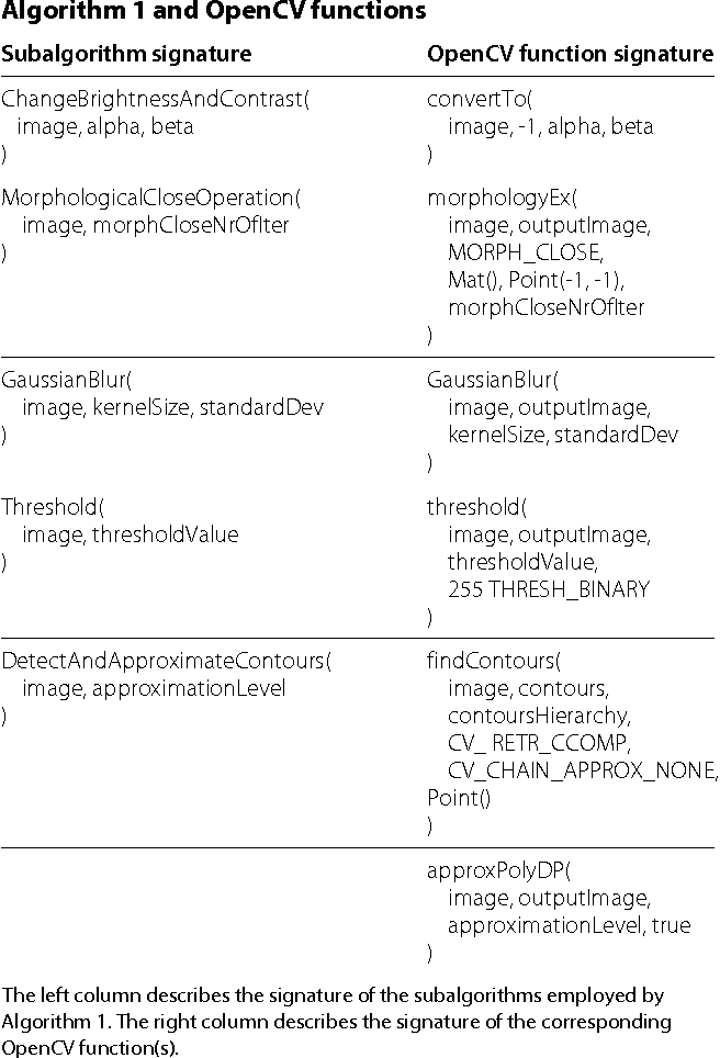 Table 1 from Automatic validation of computational models using