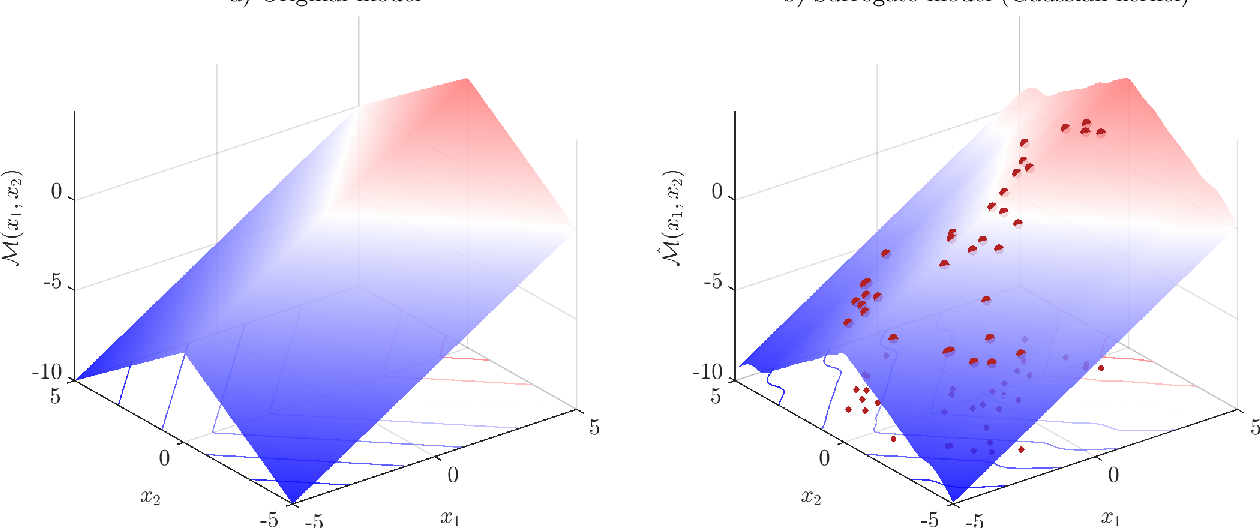 Figure 3 for A novel active learning-based Gaussian process metamodelling strategy for estimating the full probability distribution in forward UQ analysis